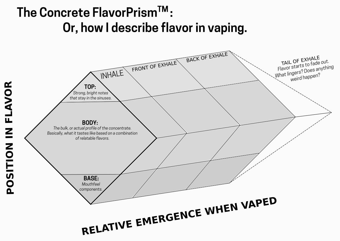 Dans cette seconde partie dédiée au test unique d'arôme, on se concentre sur la prise de notes sur les saveurs et décortiquer la manière d'e-liquide se comporte dans votre bouche.